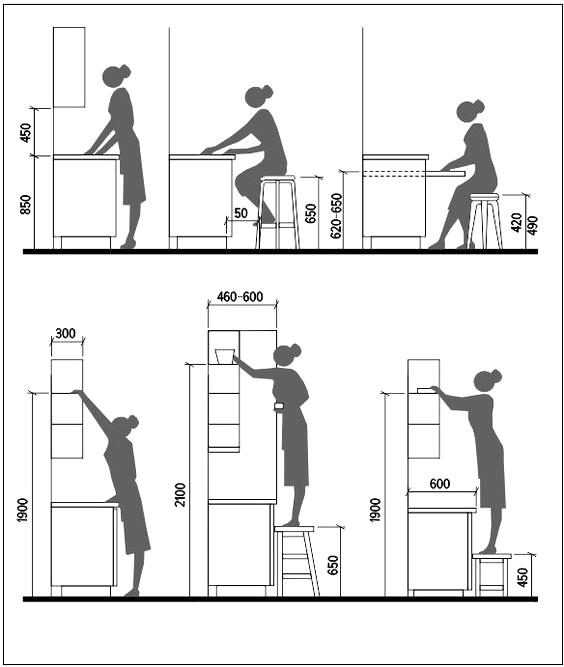 wymiary dla ergonomii w małej kuchni